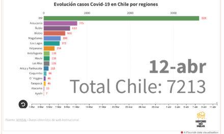 Cómo evolucionan los casos de Covid19 por región en Chile (mapa interactivo)