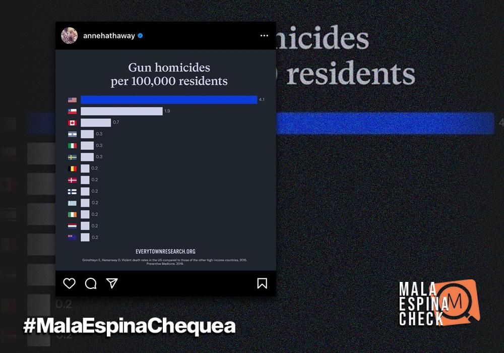 Chile segundo en homicidios por armas