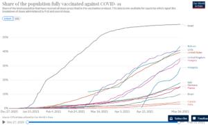 Chile top tres en vacunación en el mundo