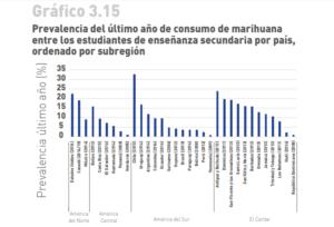 consumo marihuana jovenes