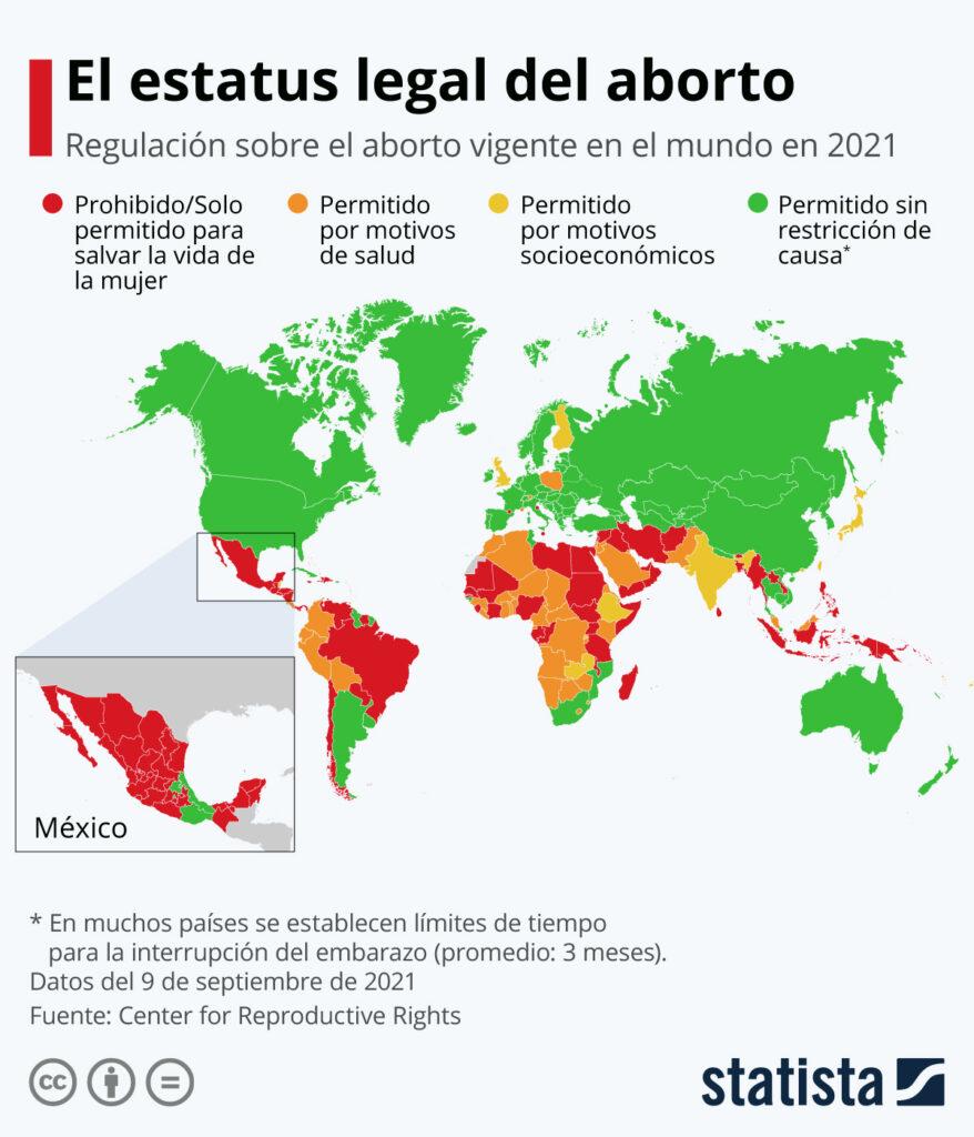 Estatus legal del aborto en el mundo 2021